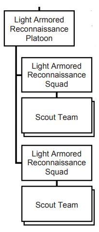 軽装甲偵察小隊