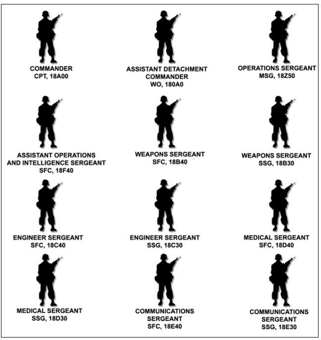 アメリカ陸軍特殊部隊