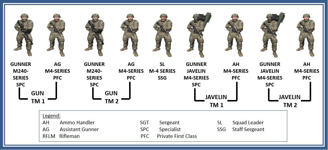 歩兵武器分隊